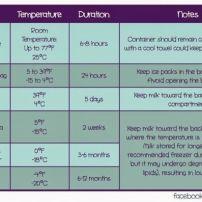 Tableau de conservation du lait maternel.